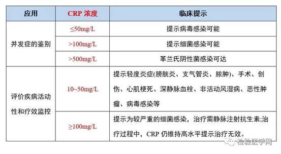 史上最全!CRP在感染炎症上的诊断指南合集